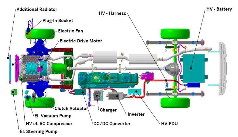 How Does An Electric Vehicle Work