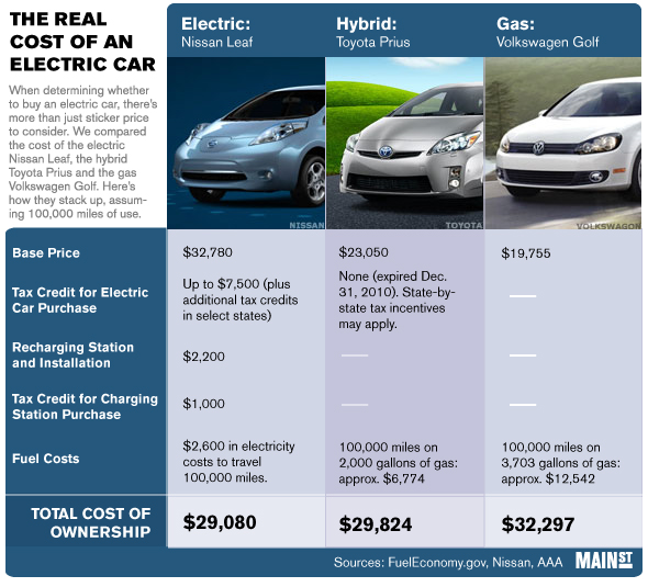 How Much Do Electric Car Cost