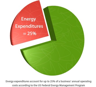 Annual-Energy-Expenditures